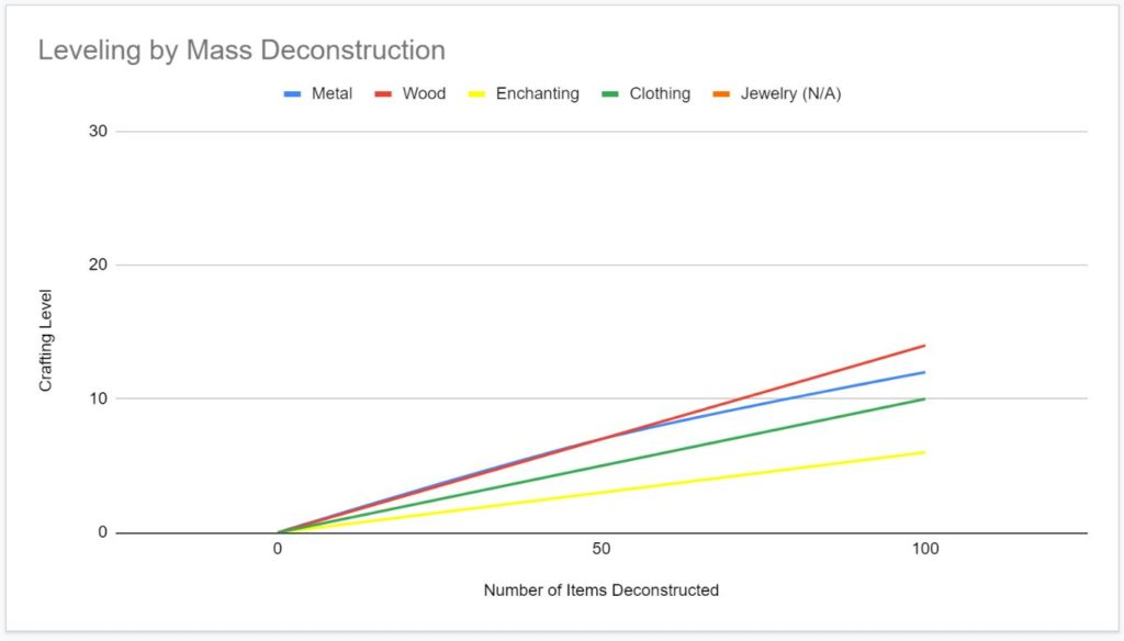 graph showing crafting levels earned by  deconstructing items in groups.