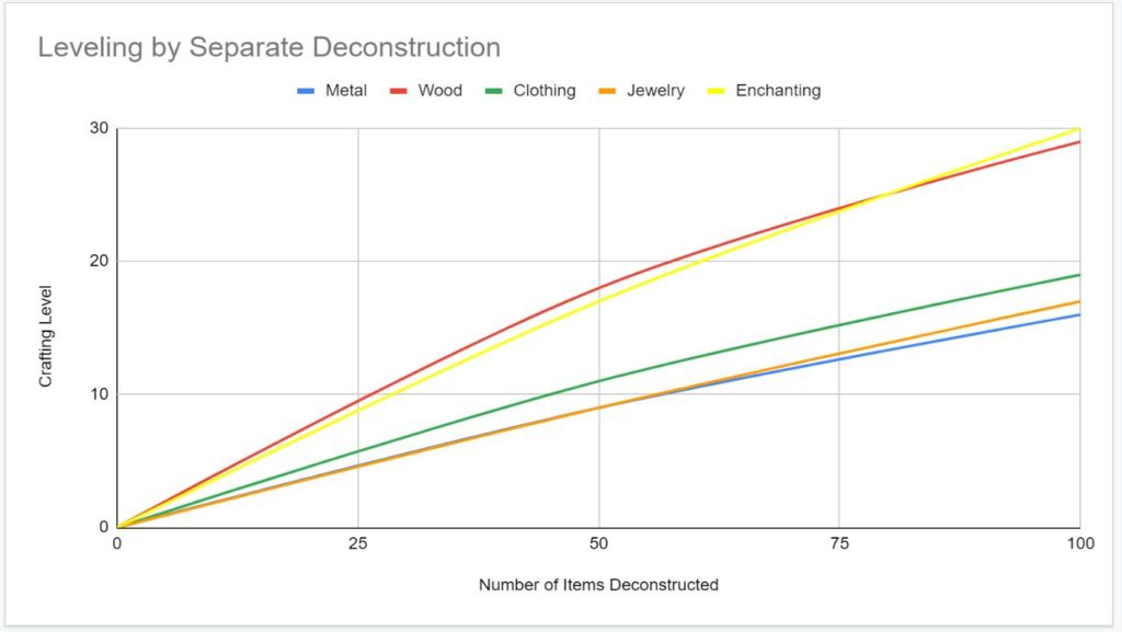 graph showing crafting levels earned by  deconstructing items separately.